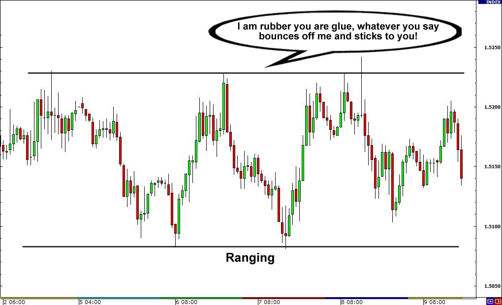Range traders