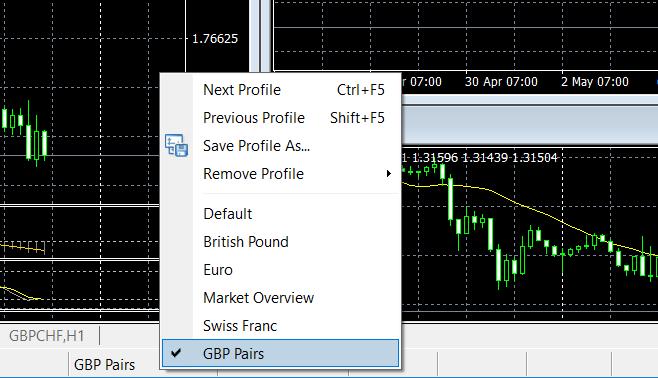 GBP Pairs